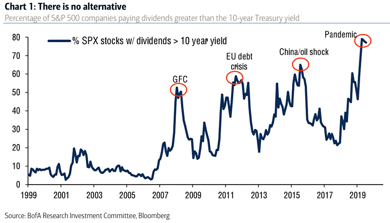 s&p500 companies dividend yield greater than 10 year treasury