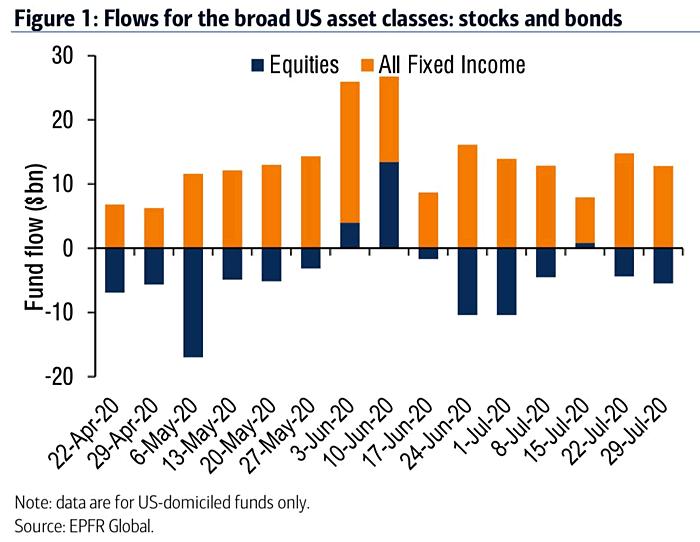 Buscar altos dividendos y huir de bonos basura