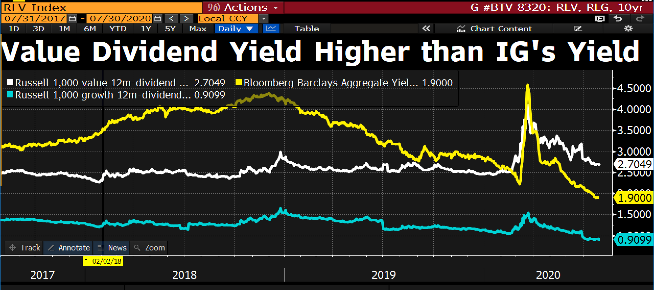 value dividend yield vs high yield