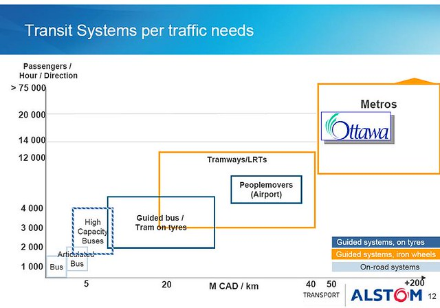 Ottawa LRT Tech Forum 2009 - Alstom - Transit Systems per traffic needs