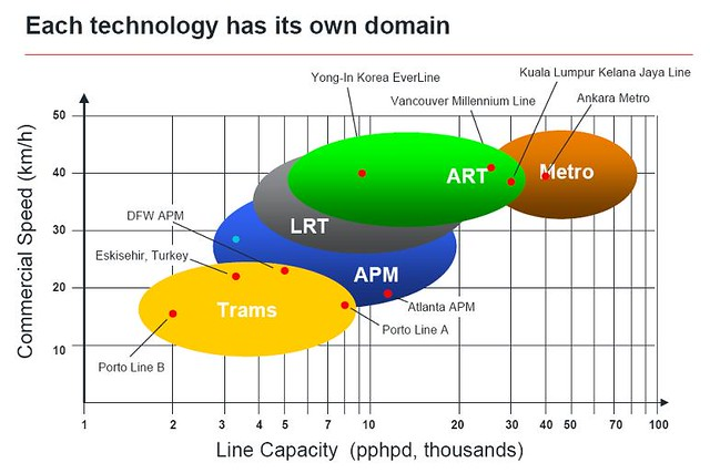 Ottawa LRT Tech Forum 2009 - Bombardier - Each technology has its own domain