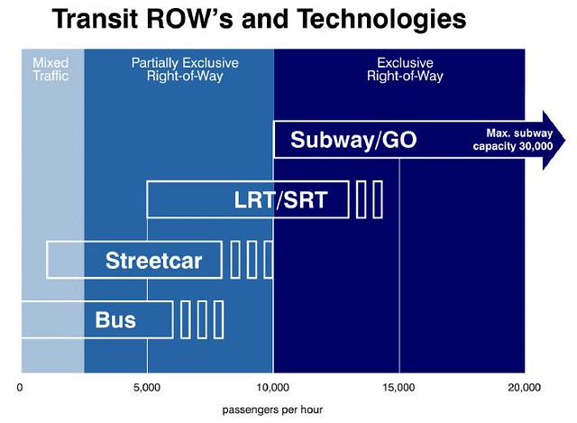 Ottawa LRT Tech Forum 2009 - TTC - Transit ROWs and Technologies