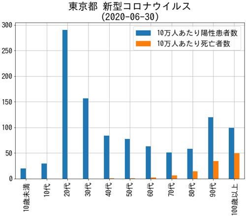 TokyoCovid19Death 東京都 新型コロナウイルス死亡者 (2020-06-30)