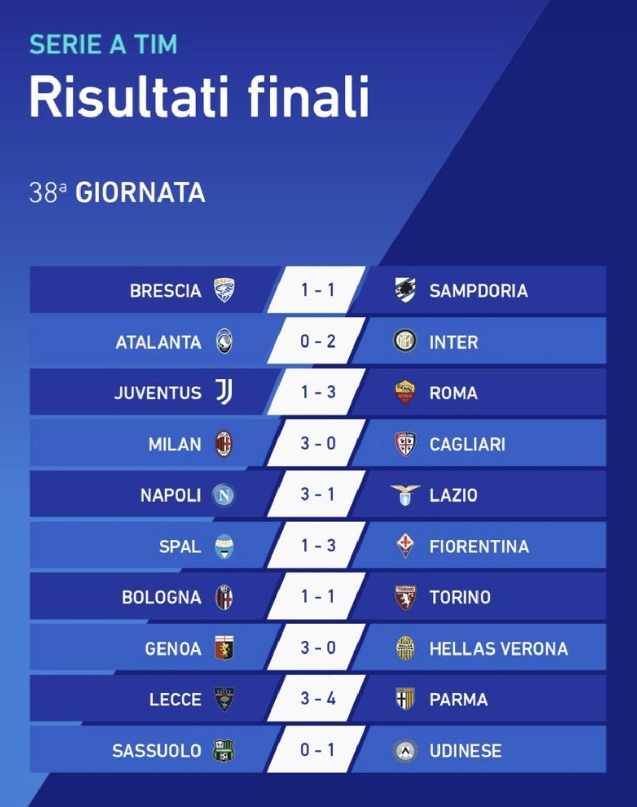 Serie A Tim I Risultati Dell Ultima Giornata Hellas Live