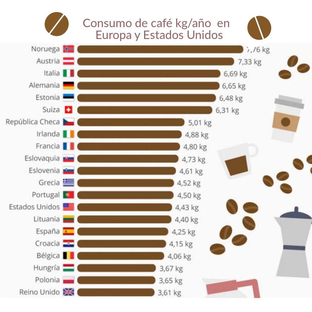 Infografía sobre el consumo café en los principales países europeos y Estados Unidos.