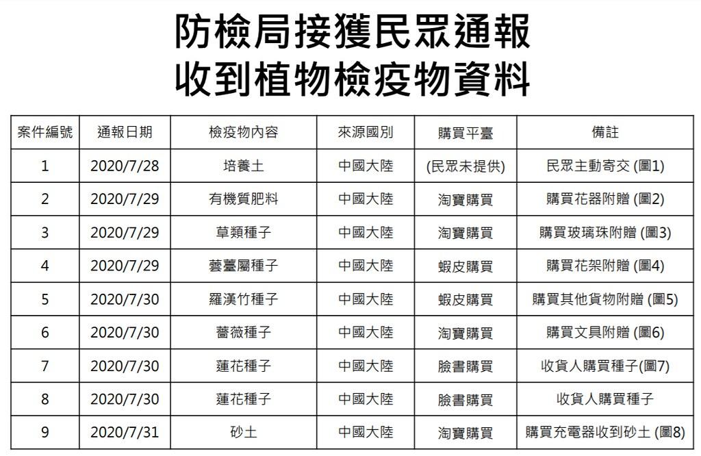 防檢局接獲民眾通報收到植物檢疫物資料表格