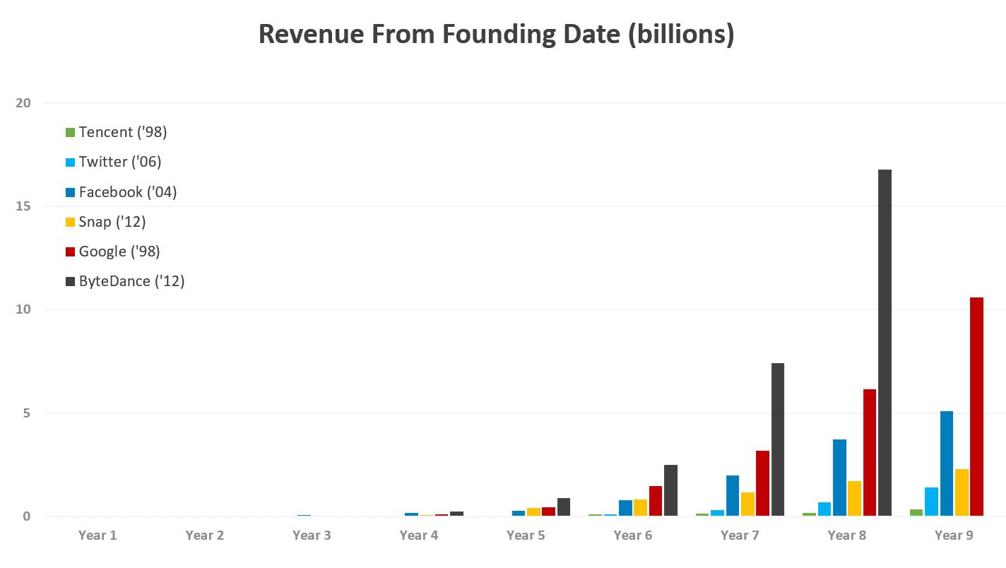 TikTok revenue