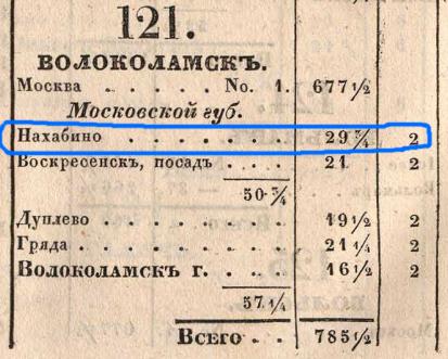 Дорожник 1842 года