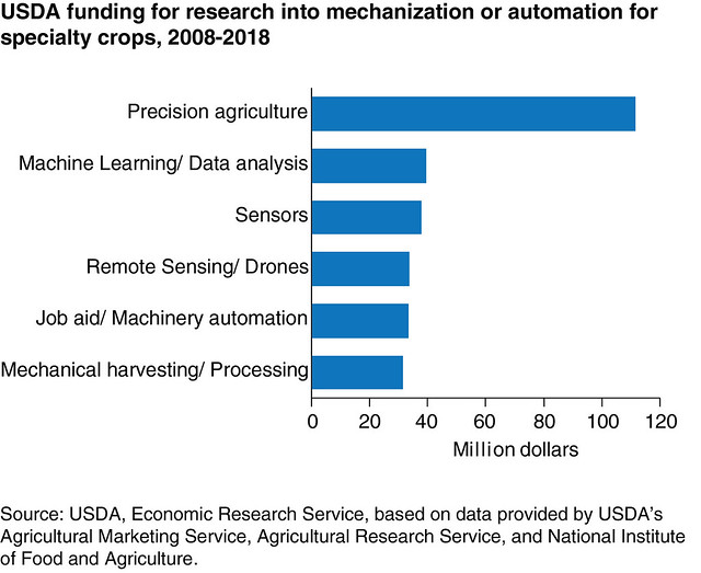USDA funding for research into mechanization or automation for specialty crops, 2008-2018 chart