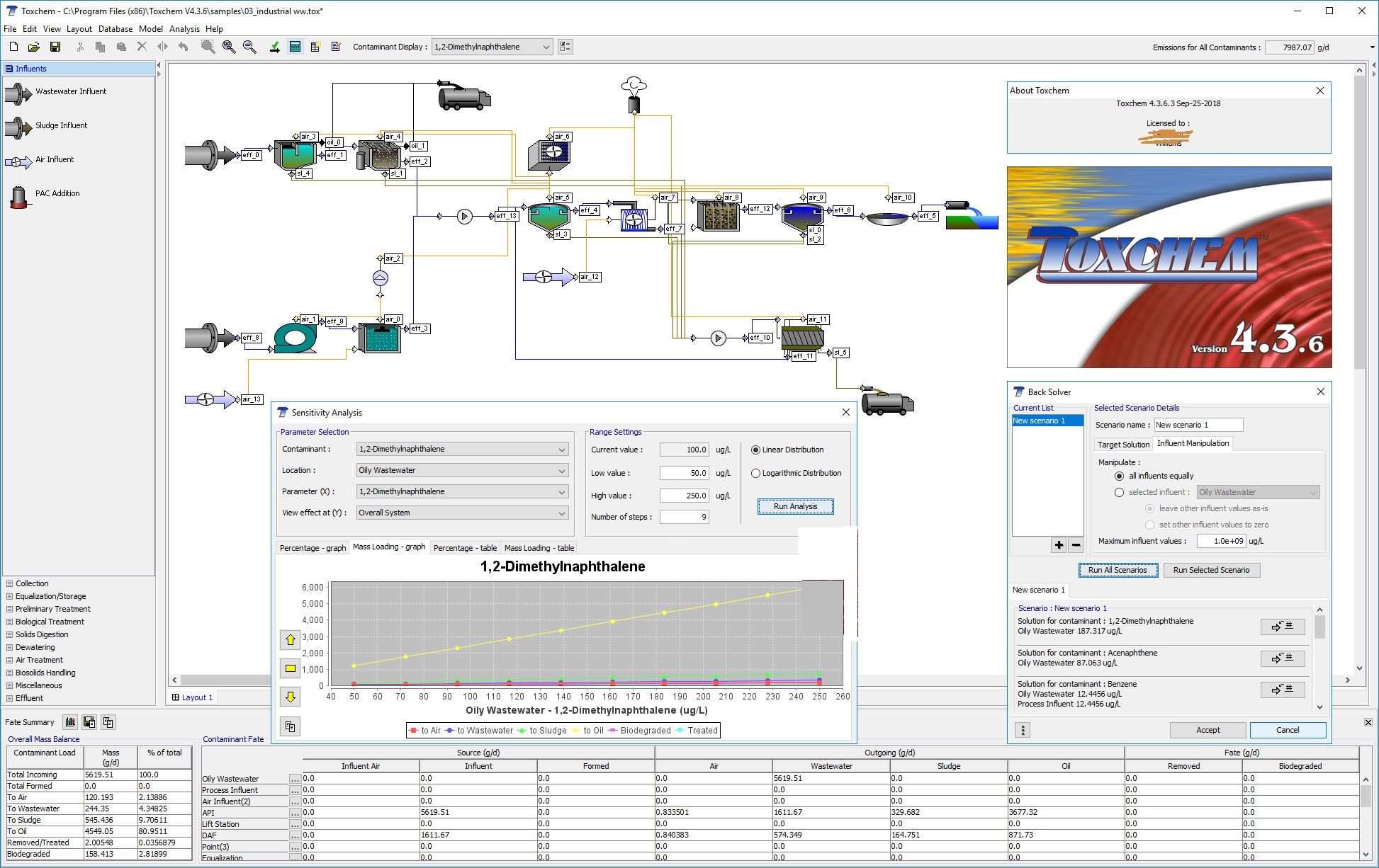 Working with Hydromantis Toxchem 4.3.6 full license