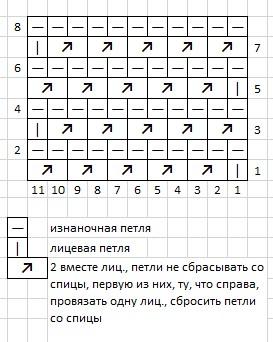 Узор - полоса из наклонных лицевых петель. Инструкция, схема и видео в блоге HoroshoGromko.ru