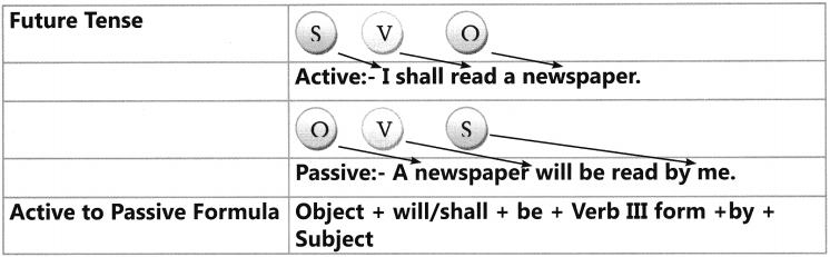 Active And Passive Voice Exercises for Class 6 CBSE 5