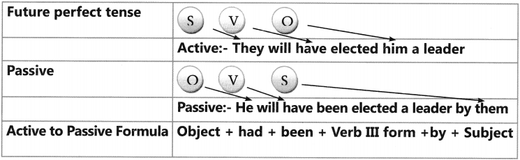 Active And Passive Voice Exercises for Class 6 CBSE 13