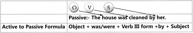 Active And Passive Voice Exercises for Class 6 CBSE 4