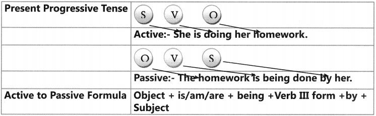 Active And Passive Voice Exercises for Class 6 CBSE 7
