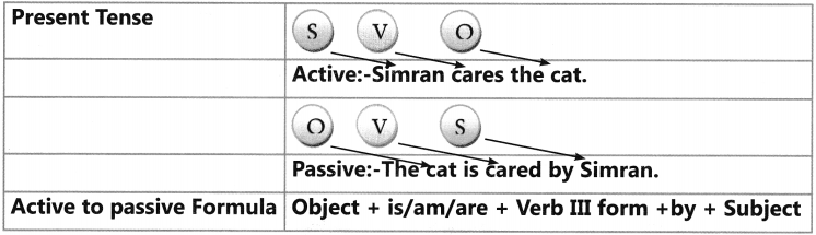 Active And Passive Voice Exercises for Class 6 CBSE 2