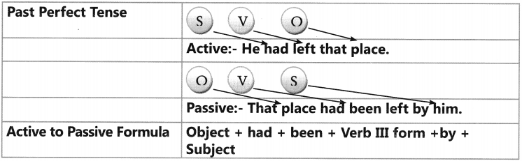 Active And Passive Voice Exercises for Class 6 CBSE 12