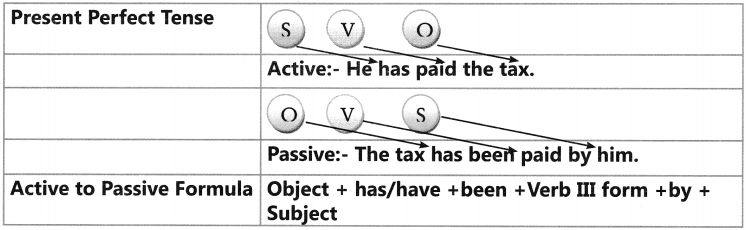 Active And Passive Voice Exercises for Class 6 CBSE 11