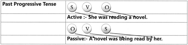 Active And Passive Voice Exercises for Class 6 CBSE 8