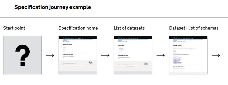 journey map of specification pages: start point; specification home; list of datasets; list of schemas