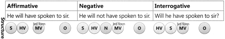 Future Tense Exercise for Class 6 CBSE 3