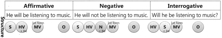 Future Tense Exercise for Class 6 CBSE 2