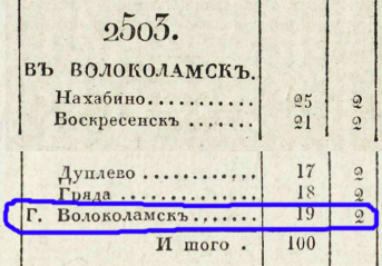Дорожник 1829 года