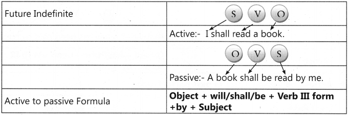 Active and Passive Voice Exercises for Class 7 With Answers CBSE 5