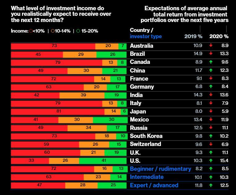 Rentabilidad del 15% anual los próximos 5 años