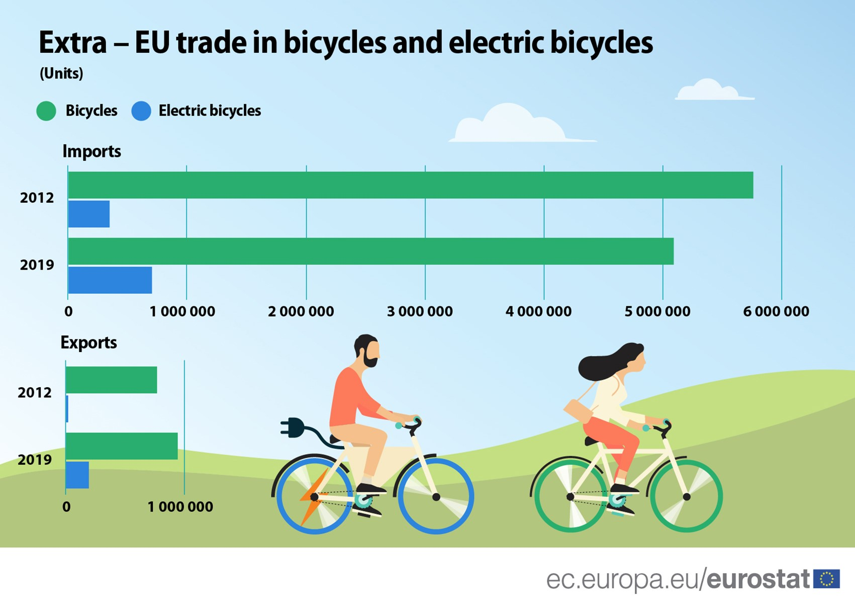 EU trade bicycles and electric bicycles