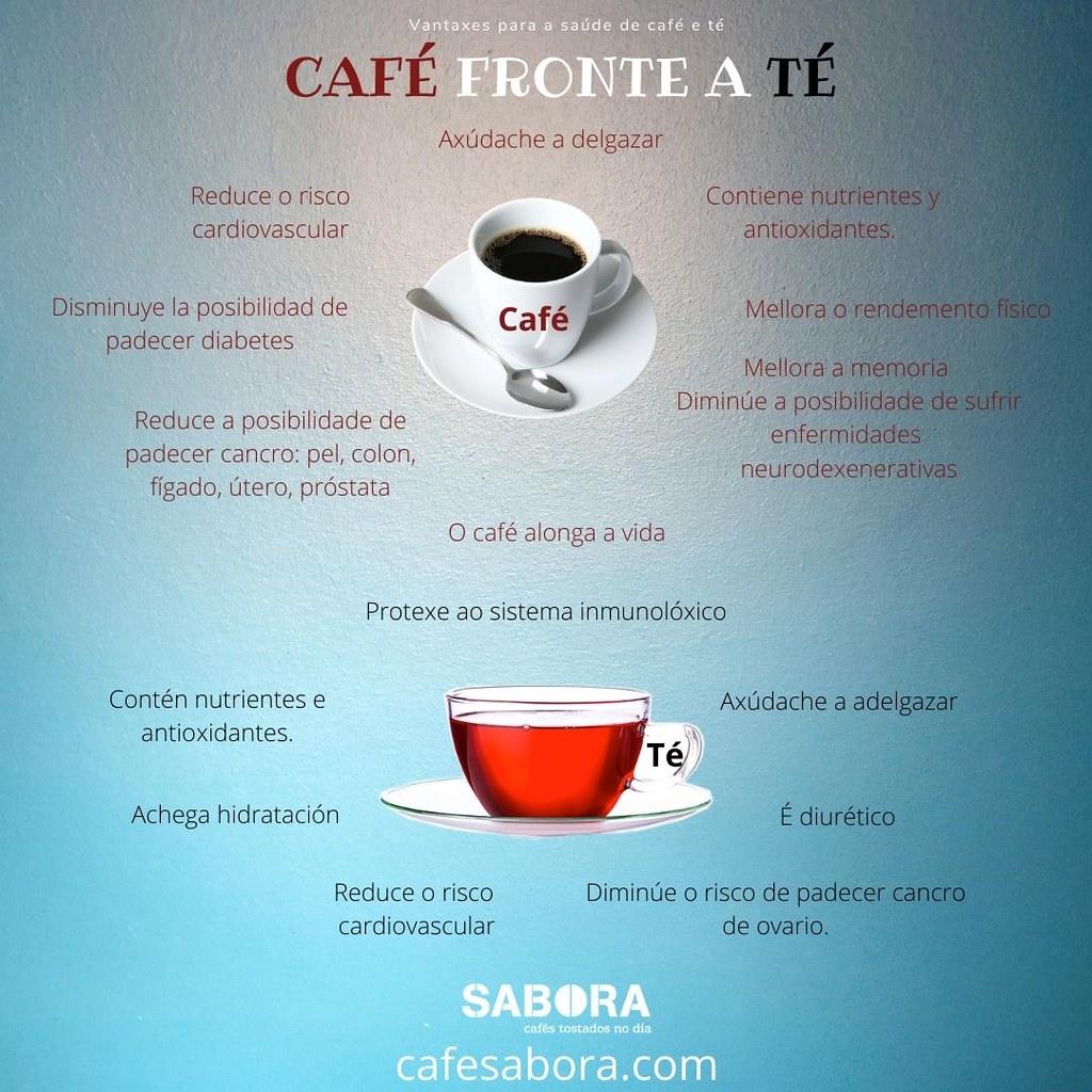 Café fronte a té - Vantaxes para a Saúde - Infografía