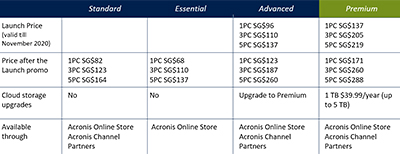 Pricing for Acronis True Image 2021