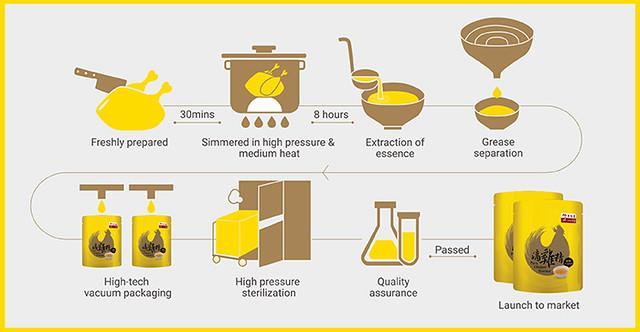 pure-chicken-essence-info-eng-3