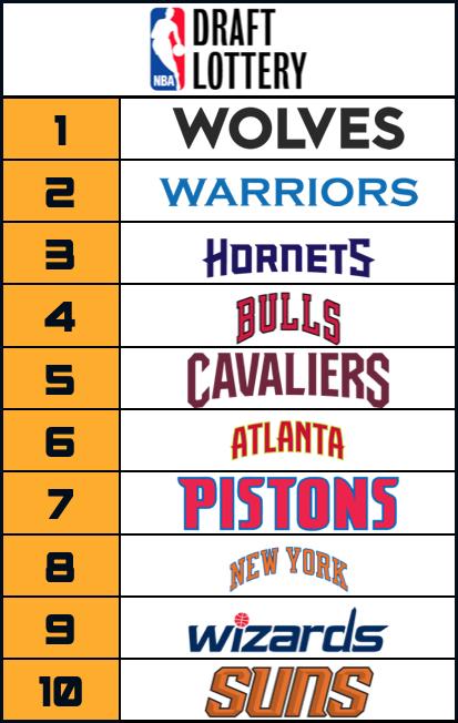 NBA Draft Lottery 2020