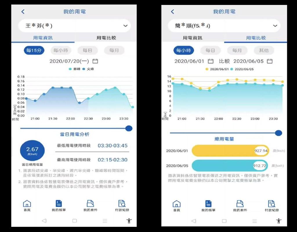 台灣電力APP未來可每六小時更新用電資訊,提供每15分鐘的用電狀況。台電提供