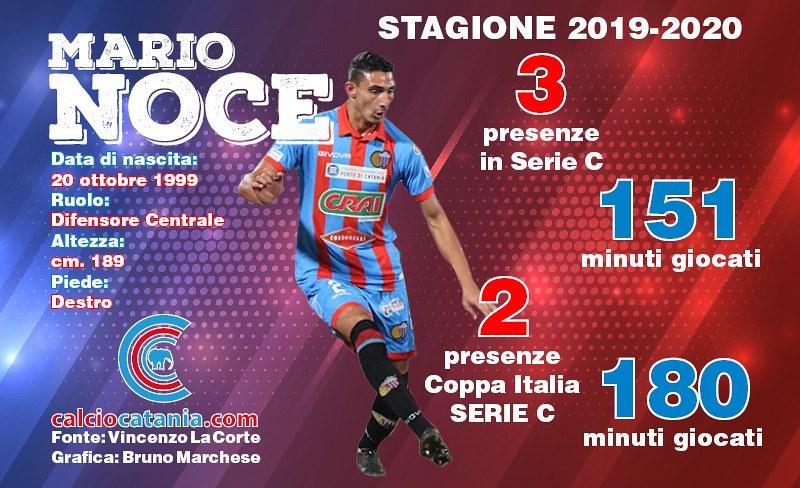 Mario Noce e i numeri in rossazzurro della scorsa stagione
