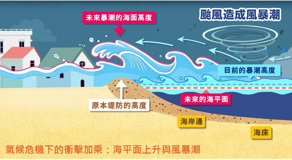 綠色和平指出,海平面上升加上未來風暴潮影響,將使低窪地區遭到溢淹。圖片來源:綠色和平