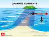 Channel Current illustration