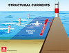 Sturctural Current illustration