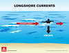 Longshore Current illustration