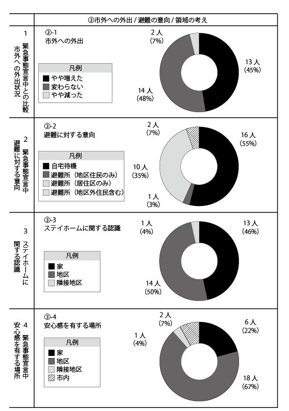 大沢地区アンケート結果3