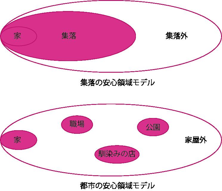 安心領域モデル図