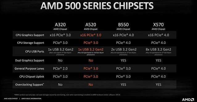 AMD A520