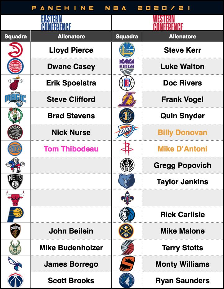 Tabella panchine NBA 26 agosto