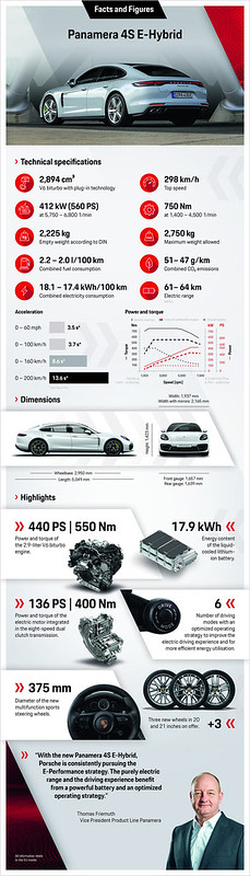 Porsche_Panamera_4S_E-Hybrid_Facts_and_Figures_cmyk1