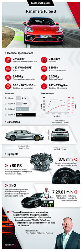 Porsche_Panamera_Turbo_S_Facts_and_Figures2