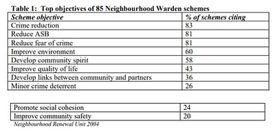 Top objectives of neighborhood warden schemes in the UK