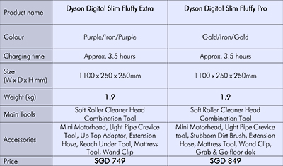 Specifications and prices for the Dyson Digital Slim Vacuum.