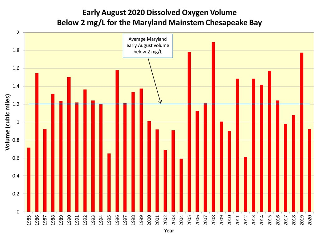 Bar graph showing historic comparison of dissolved oxygen in Chesapeake Bay by volume