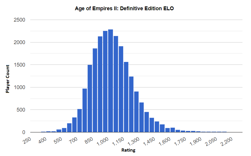 AoE2:DE ratings distribution